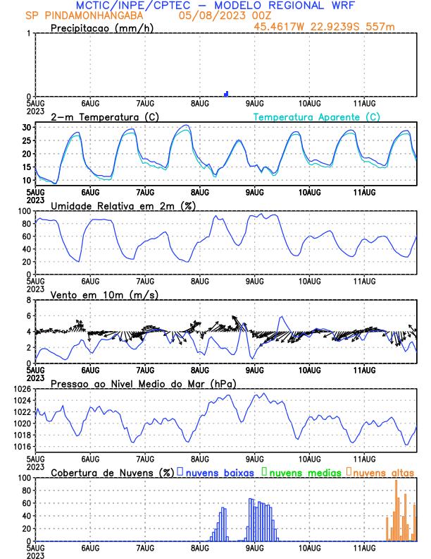 Centro de Previsão de Tempo e Estudos Climáticos - INPE ...